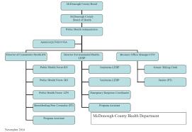 Organizational Chart Mcdonough County Health Department
