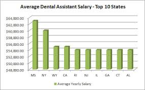 Dental Assistant Job Description Stunning Dental Assistant Salary How Much Do Dental Assistants Make
