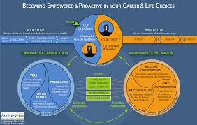 our model framework careercycles becoming empowered and proactive in your career and life choices
