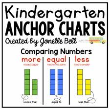 Comparing Numbers Anchor Chart Number Anchor Charts