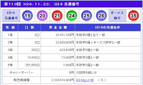ロト 6 最新 当選 番号