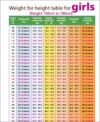 Womans Weight Chart Expository Proper Weight For Women Chart Womens Height