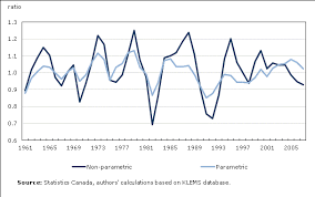 Measures Of Capacity Chart Productivity Growth And Capacity Utilization Chart 1