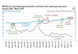 Nat Gas Spot Price Chart Live Natural Gas Price Real Time Chart