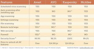 Best Android Antivirus Avast Vs Avg Vs Kaspersky Vs