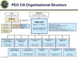 Ppt Peo C4i Organizational Structure Powerpoint