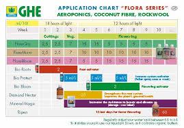 7 Ghe Ripen 282 3 G Flora Grow Chart Bedowntowndaytona Com
