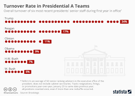 Chart Turnover Rate In Presidential A Teams Statista