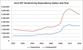 Pell Grant Efc Chart Examining Trends In Pell Grant Award Data Washington Monthly