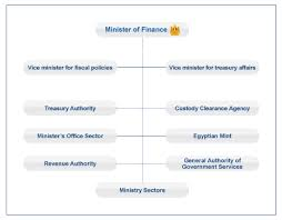 Finance Org Chart Ministry Of Finance The Organizational Structure
