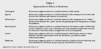 ethics organization levels system examples model company table 1 approaches to ethics in business adapted from ferrell fraedrich and ferrell