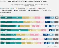 Europeans Want Environmental Protection But Are Concerned