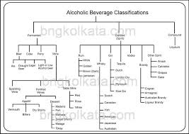 Alcoholic Beverages Types Brands Bng Hotel Management