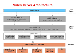 omap dss architecture   texas instruments wikisoftware architecture block diagram