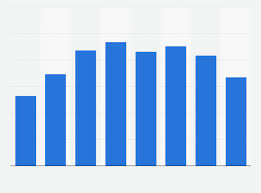 Nokia Sales Chart Nokia Total Mobile Device Sales 2005 2012 Statista
