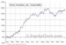 Psi Chart Pason Systems Inc Tse Psi To Seasonal Chart Equity Clock