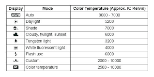 Led Light Color Chart Yarnster Co