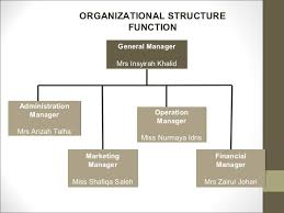 Organizational Chart For Coffee Shop Organizational Chart Of A Coffee Shop Download