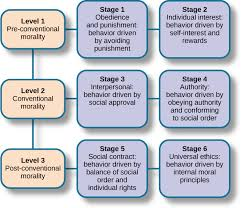 Carol Gilligan Moral Development Theory Chart Lifespan Theories Moral Development Introductory Psychology