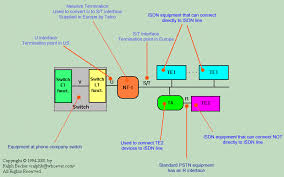 isdn tutorial interfaces click here for a larger more detailed diagram 56035 bytes