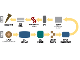 heui how high pressure oil injection systems work diesel power heui how high pressure oil injection systems work diesel power magazine