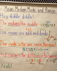 Mean Median Mode Anchor Chart Math Mean Median Mode And Range Anchor Chart We Used It