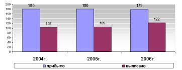 Дипломная работа Анализ противотуберкулезных мероприятий  Анализируя данные таблицы и диаграммы можно отметить тенденцию к улучшению эффективности лечения учащихся с 57 2% в 2004 году до 68 1% в 2006 году