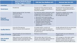 Medicaid Comparison Chart Vermonts Next Gen Aco Breaks New Ground In Medicaid Chcs Blog