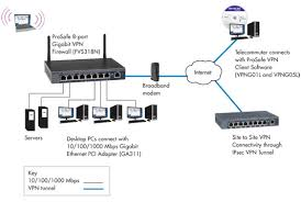 netgear prosafe 8 port gigabit wireless n vpn firewall fvs318n network diagram