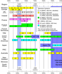 Hf Radio Frequency Chart 6 Meter Band Wikipedia