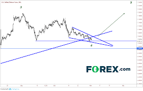 Is Usd Cnh About To Reverse Towards New Highs Investing Com