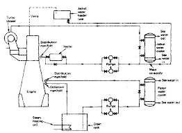 cooling of marine diesel engine how it works requirement of fresh water cooling system for marine diesel engine