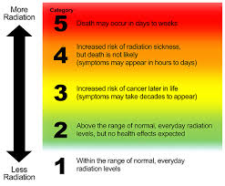 Radiation Levels Chart Radiation Hazard Scale