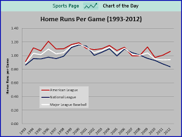 Sports Chart Of The Day Is This A Sign That Steroid Testing
