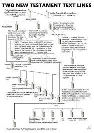 New Testament Manuscripts Chart Two Nt Text Lines