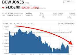 Dow Jones Stock Quote Interesting Dow Plunges 48 Points After Trump Says Tariffs Are Coming Next Week