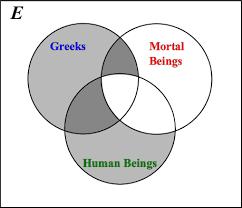 Venn Diagram Syllogism Venn Diagrams For The Aristotelian Syllogism Of Table 1