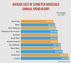 The True Cost Of Living In Uk Cities Abc Finance