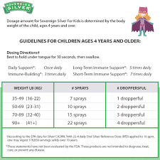 Infant Cold Medicine Dosage Chart Benadryl Dosage Toddlers