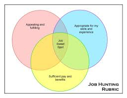 new job searching tips robyn coburn r eacute sum eacute review three overlapping factors