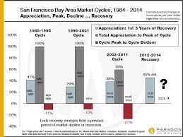 1984 Vs Today Chart 3 Years Into The Recovery San Francisco Real Estate As 2015