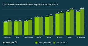 homeowners insurance ratings who has the est homeowners insurance quotes in south within homeowners insurance company