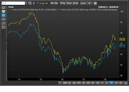 Why The Brent Wti Oil Price Spread Has Narrowed Marketwatch