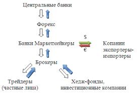 Дипломная работа Валютные операции банка на примере АО  При проведении определенных форм валютной политики будь то девизная или дисконтная центральные банки устанавливают правила и условия валютной интервенции