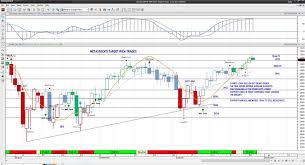 S P 500 Futures 3033 Is Important Support For Traders See