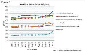 Checking In On Fertilizer Prices And Use Hay And Forage