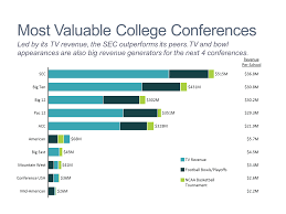 College Comparison Chart Stacked Bar Chart Of College Conference Revenue Mekko Graphics