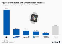 Apple Watch Pricing Chart Chart Apple Dominates The Smartwatch Market Statista