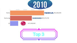 Top 10 Charts 1993 Top 3 Selling Mobile Phone Brands 1993 2019