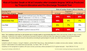 Framingham Risk Score Chart The Cardiology Library Zunis